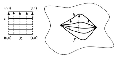 Homotopy Equivalence Is An Equivalence Relation