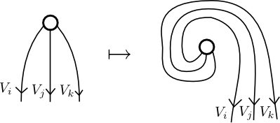 "Picture explaining the concept of ""pivotal symbols"" in a fusion category"